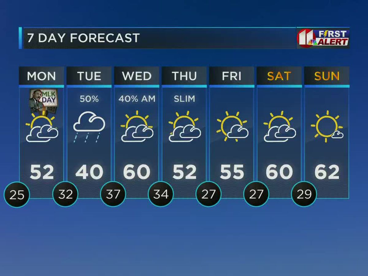 Mostly sunny and cool Sunday
