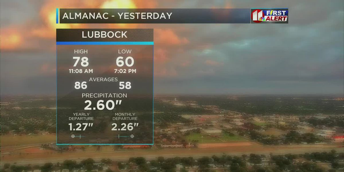 KCBD Daybreak Saturday forecast 5/25/2019
