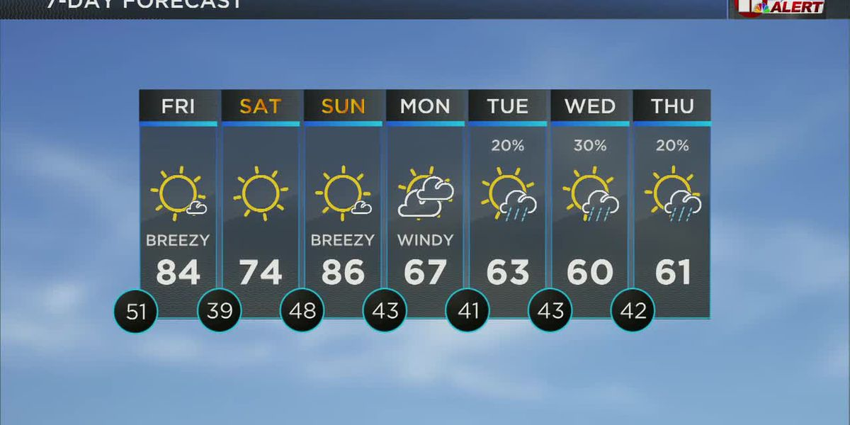 Warm next few days, rain chance returns next week
