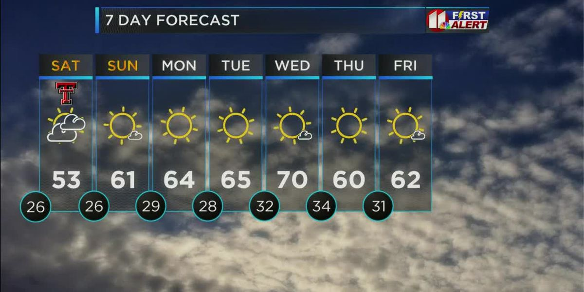 KCBD Weather at 6 for Friday, Dec. 4