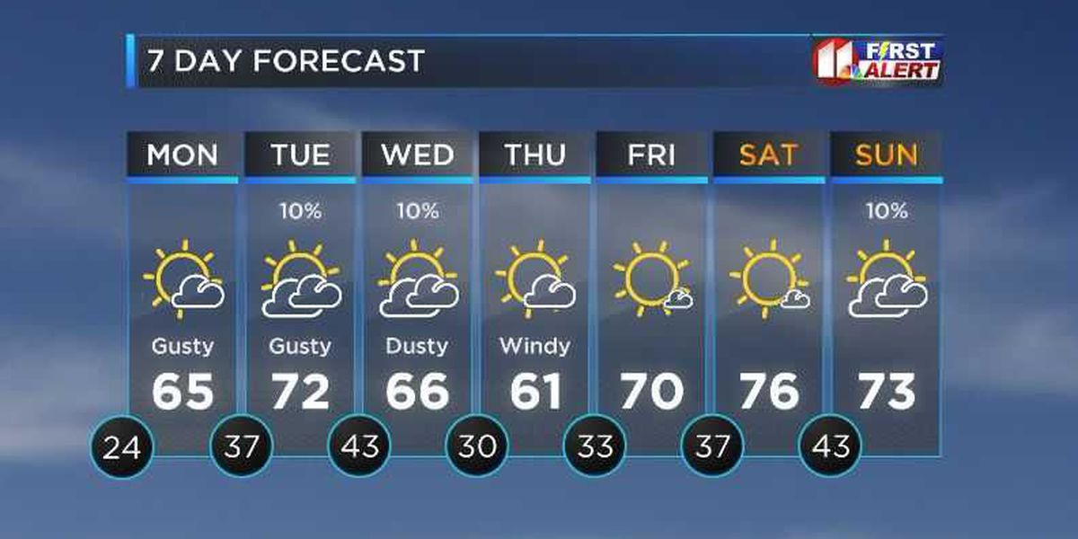 WEEK OUTLOOK: Warmer, windier weather ahead along with cold day