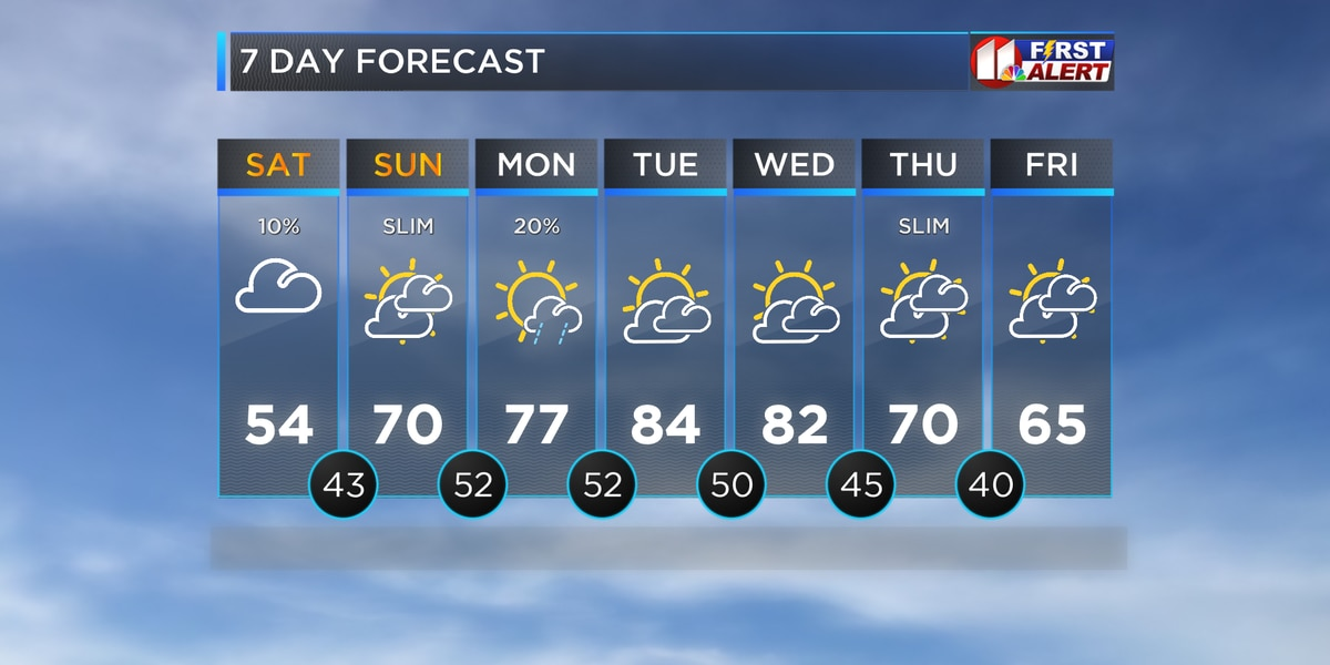 Cold air lingers today with shower chances