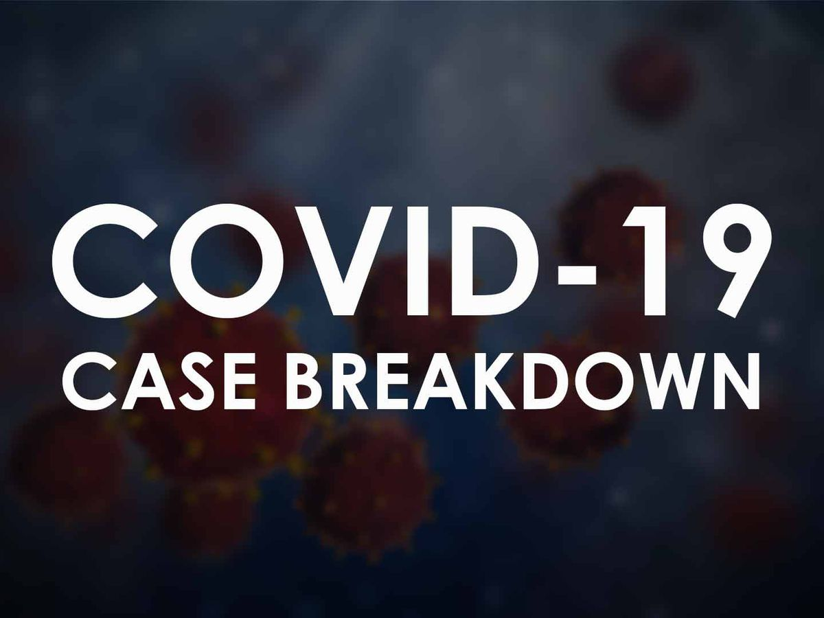 COVID-19: Lubbock reports 63 new cases, 5 additional deaths on Saturday; hospitalization drops to 16.77%