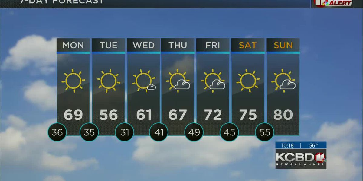 KCBD Weather at 10 for Sunday, Apr. 18