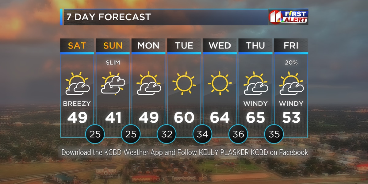 Windy Morning and Cooler Afternoon