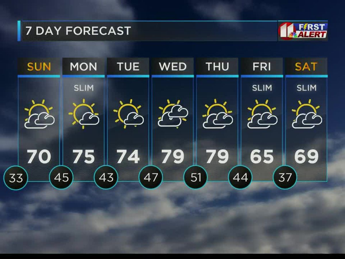 Cooler gusty wind increases fire weather danger