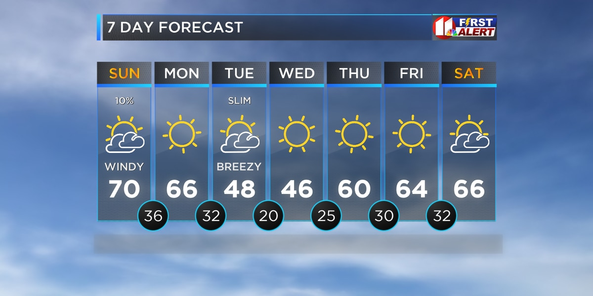 Warm and Windy Weather Wraps Up This Weekend