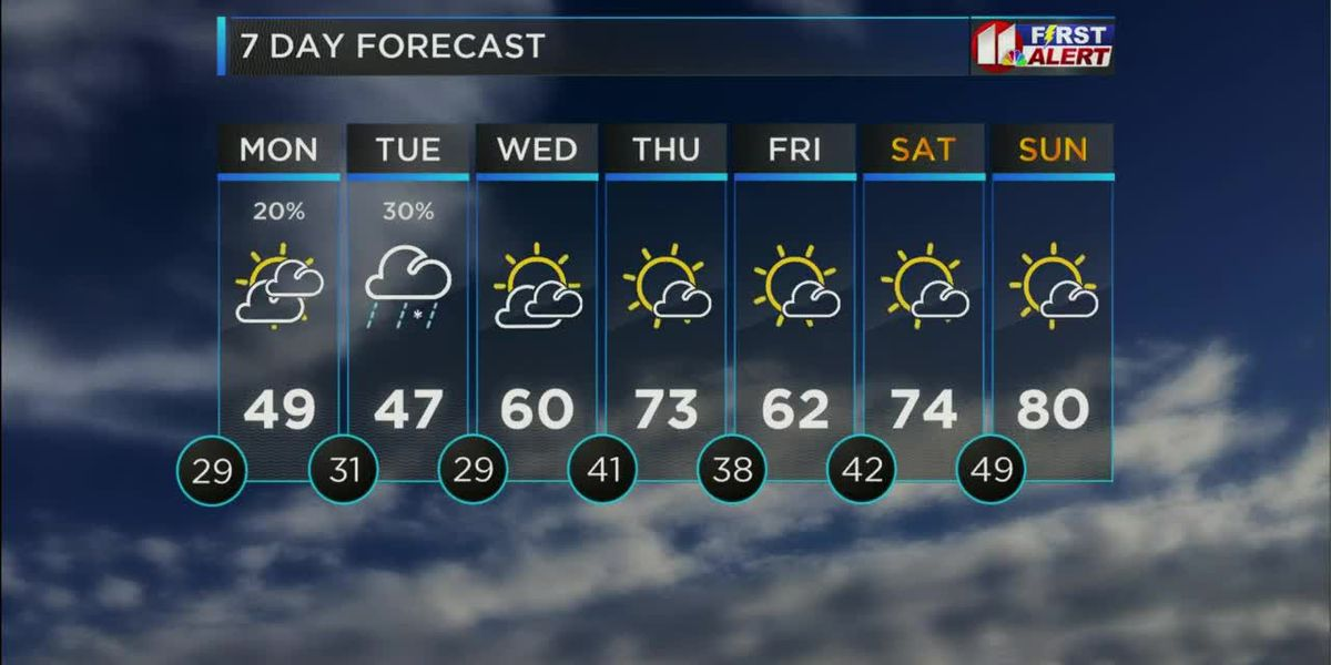 Cold front on its way this Easter Sunday