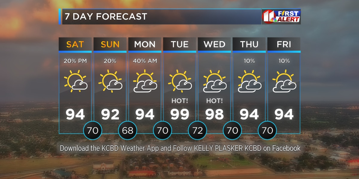 Very Warm and Humid Weekend With Rain Chances