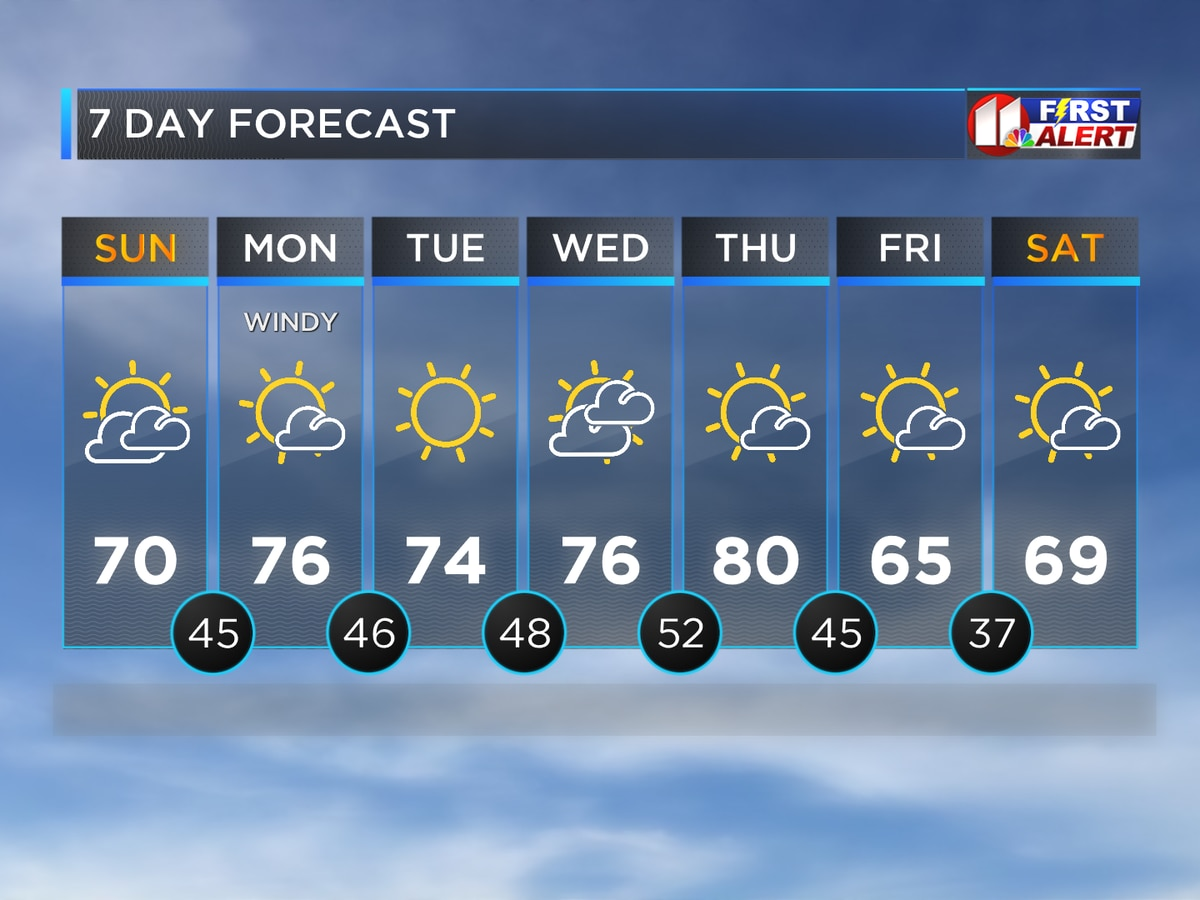 Warming Trend This Week