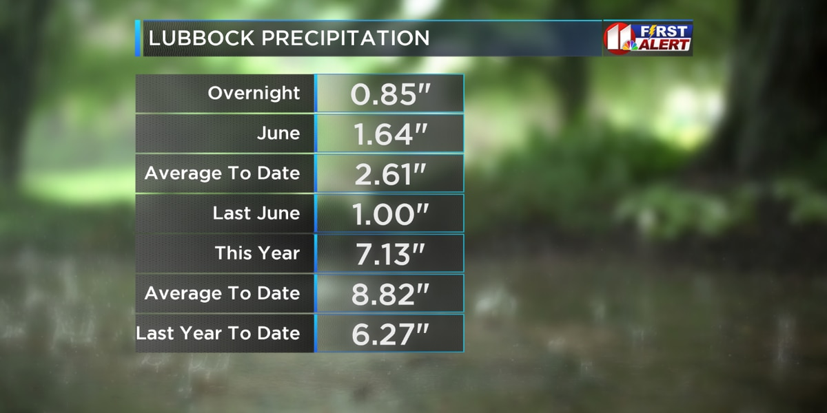 Rainfall totals for Lubbock, surrounding area after Sunday night storms