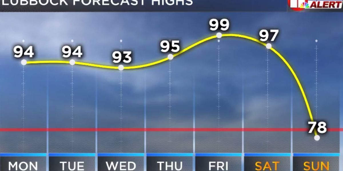 First Alert Weather: Critical wildfire conditions, dangerous heat in vehicles