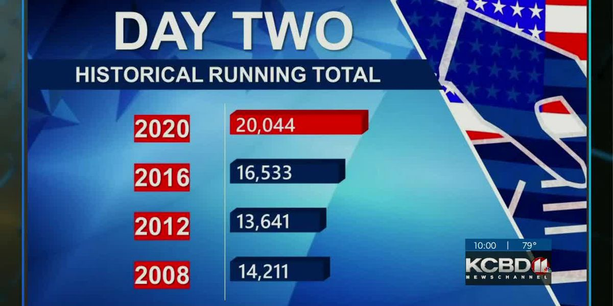 Another record broken on Day 2 of Early Voting