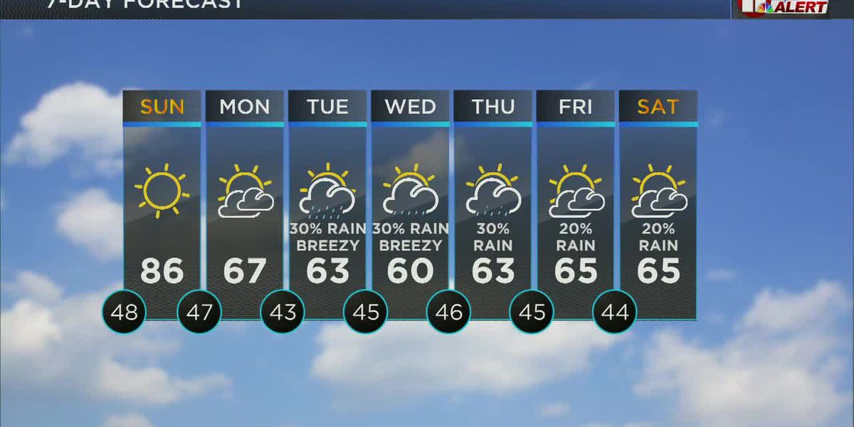 KCBD Weather at 10 for Saturday, Apr. 10