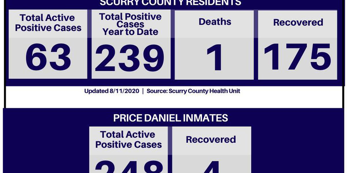 COVID-19: Scurry County reports 4 new cases, 239 total