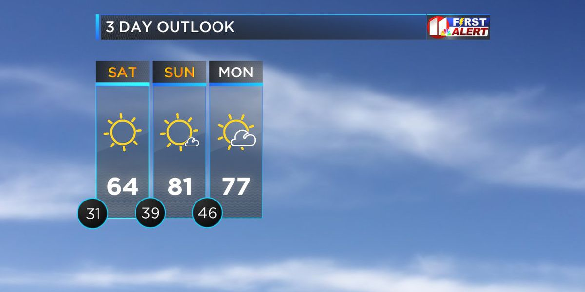 Lubbock gets First Freeze Saturday morning, Oct. 12