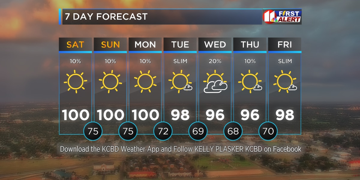 Very Hot and Sunny with Few Rain Chances in The Forecast