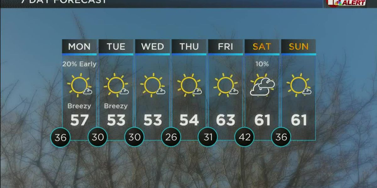 KCBD Weather at 10 for Sunday, Jan. 24