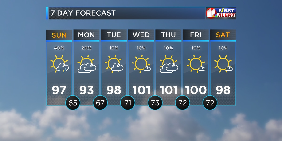 Hot and Mostly Sunny Until Storms Return Tonight