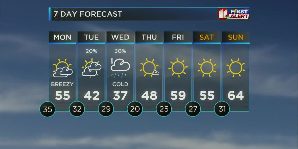Arctic air spills across the South Plains this week