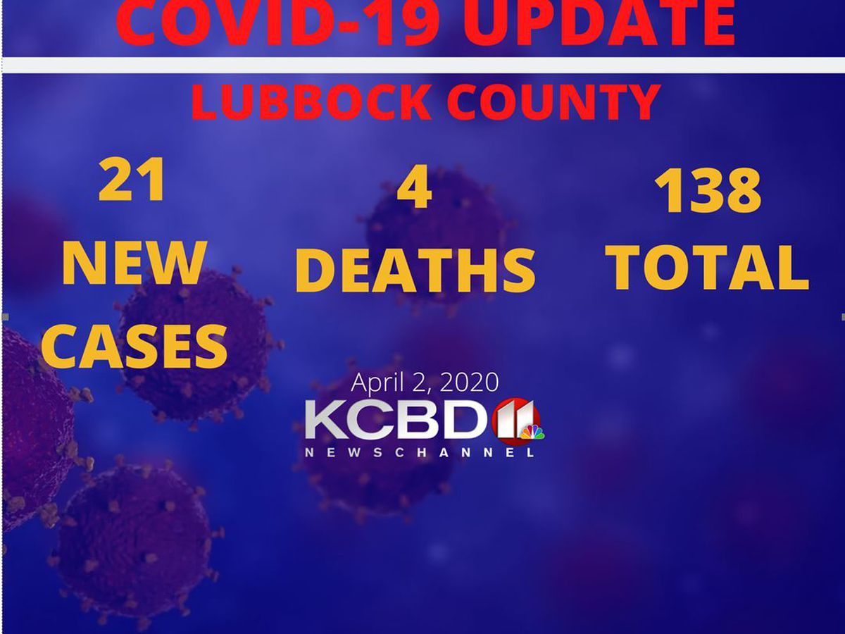 COVID-19: City reports 21 new cases, 1 new death from COVID-19 in Lubbock