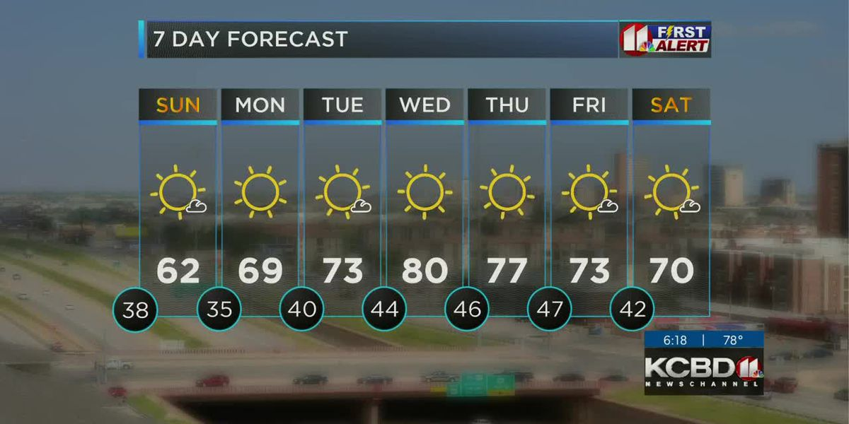 KCBD Weather at 10 for Saturday, Oct. 31