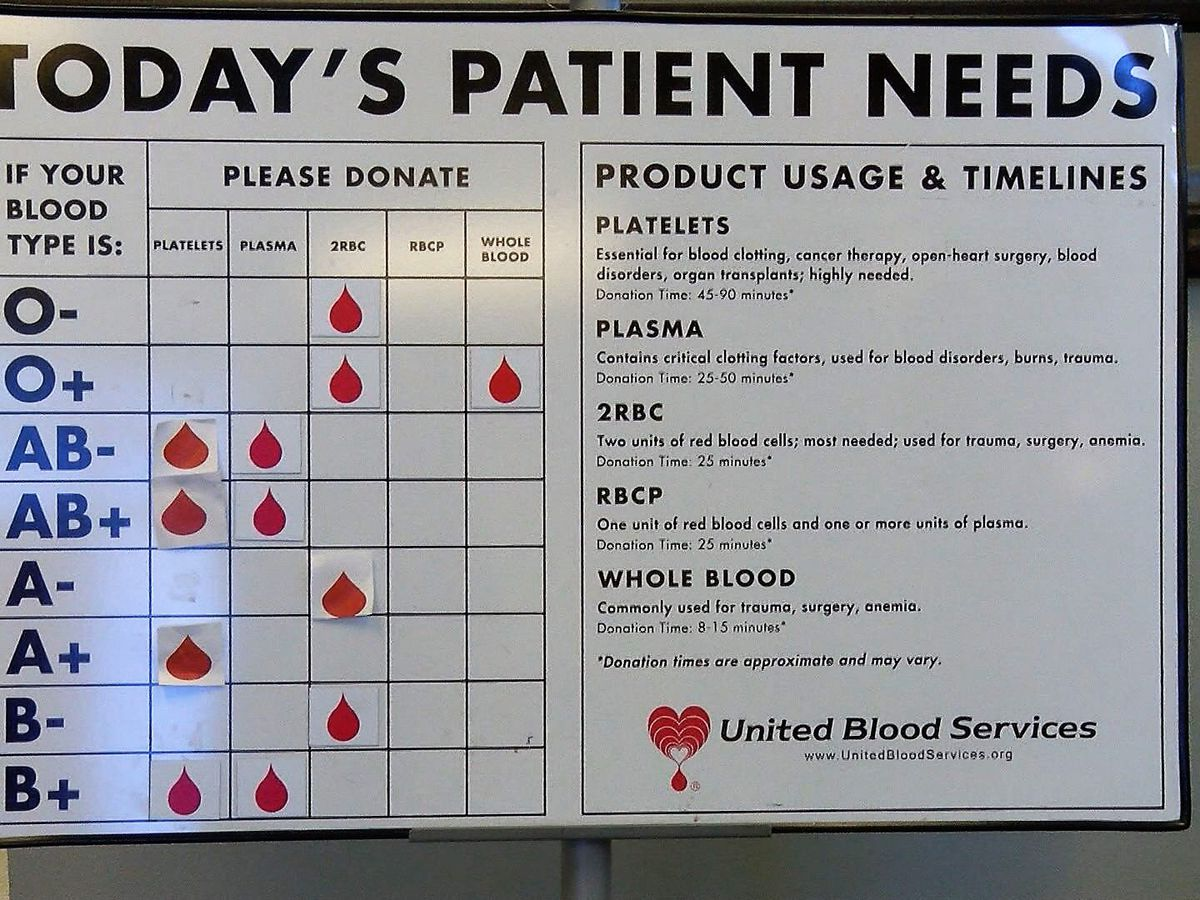 Flu, sickness causing blood donation shortage in Lubbock