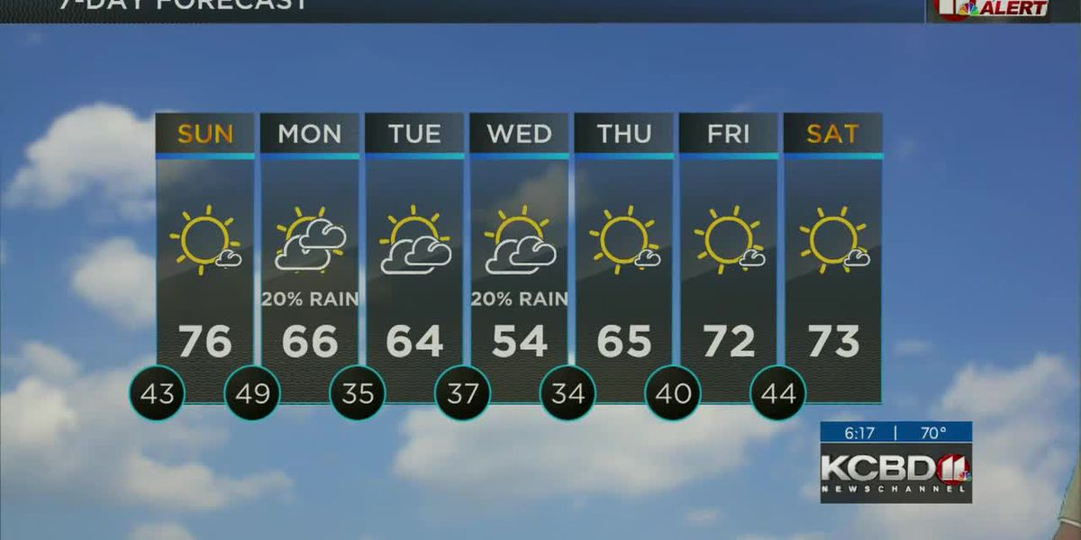 KCBD Saturday Weather: Happy Spring