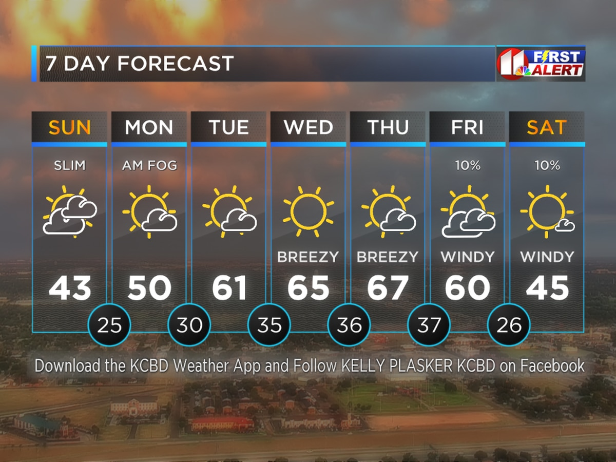 Cold Sunday Ahead Of A Warm Week