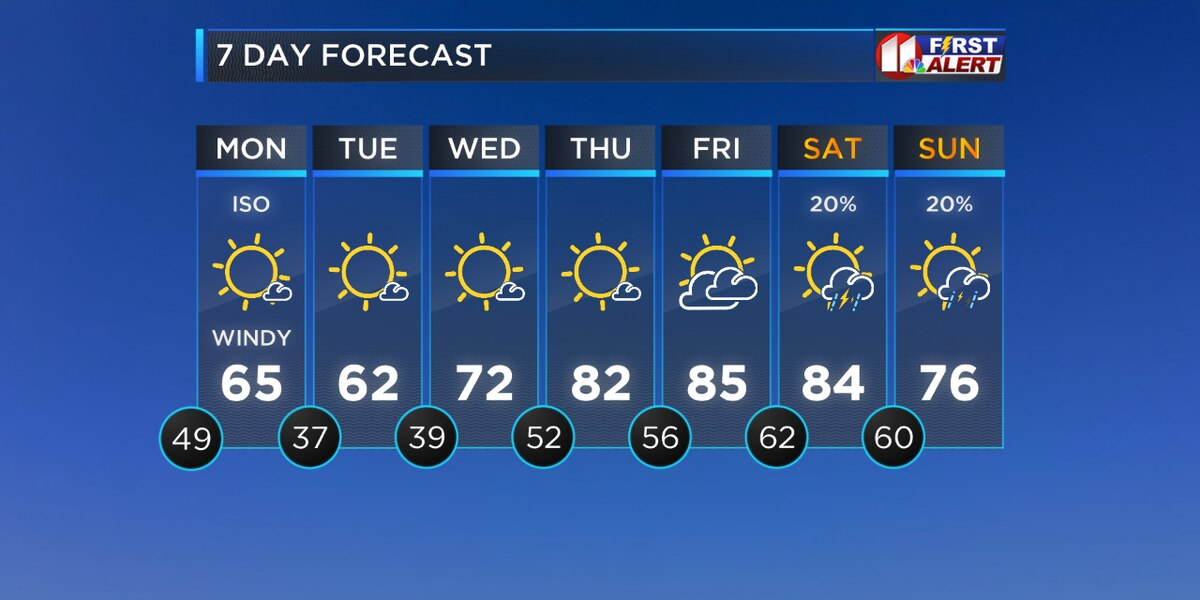 Temperatures may decrease throughout the week