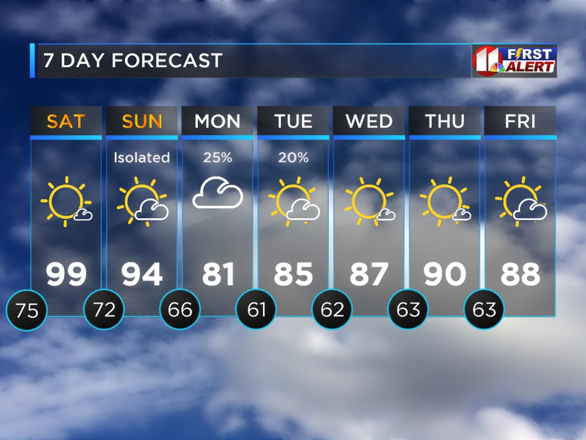 Dangerous Heat Expect to Last Through The Weekend