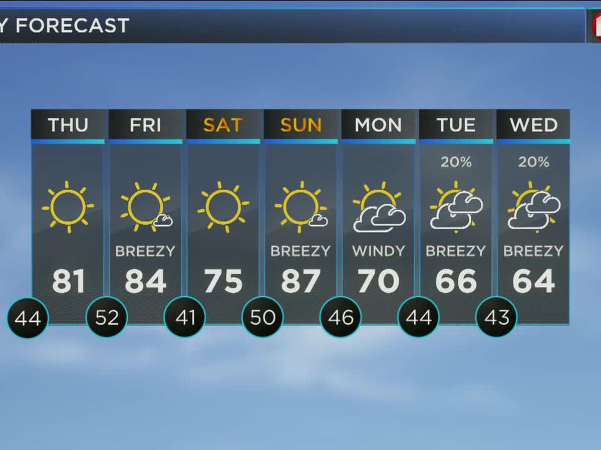 Warmer days upcoming, shower chance returns next week