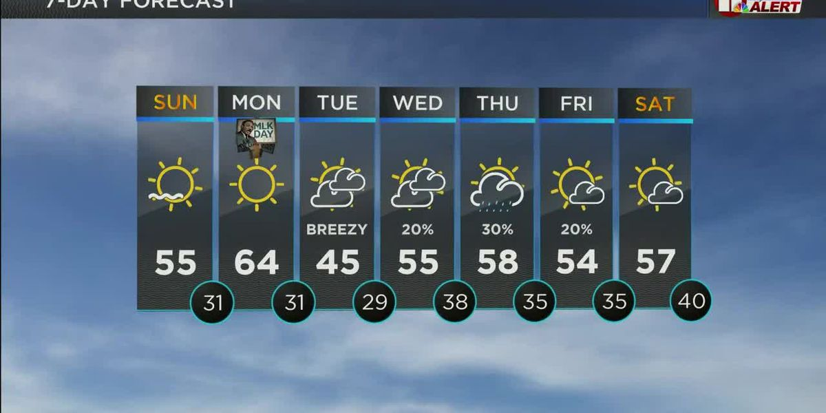 KCBD Weather at Daybreak for Sunday, Jan. 17