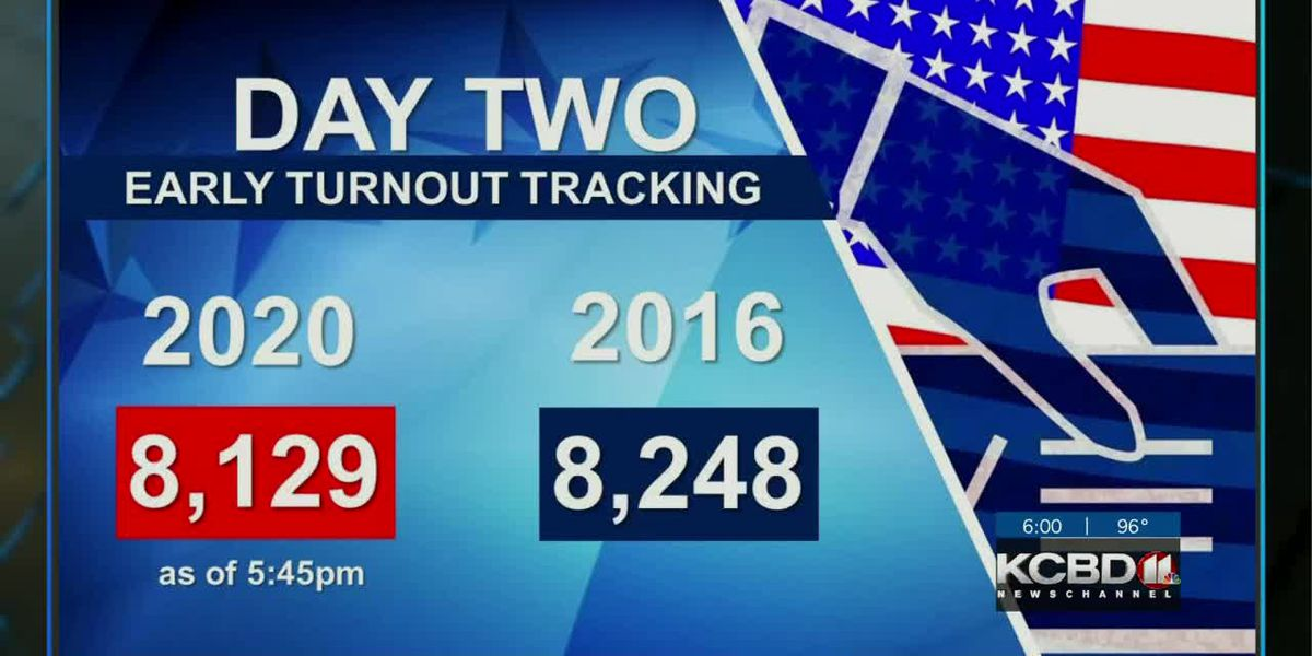 Lubbock set to break early voting record on Wednesday