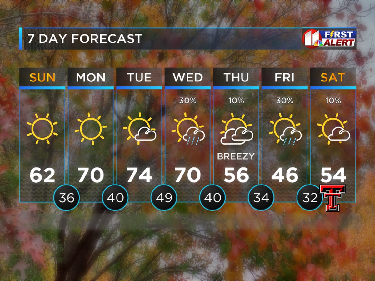 Cooler Today With Warming Trend Through Tuesday