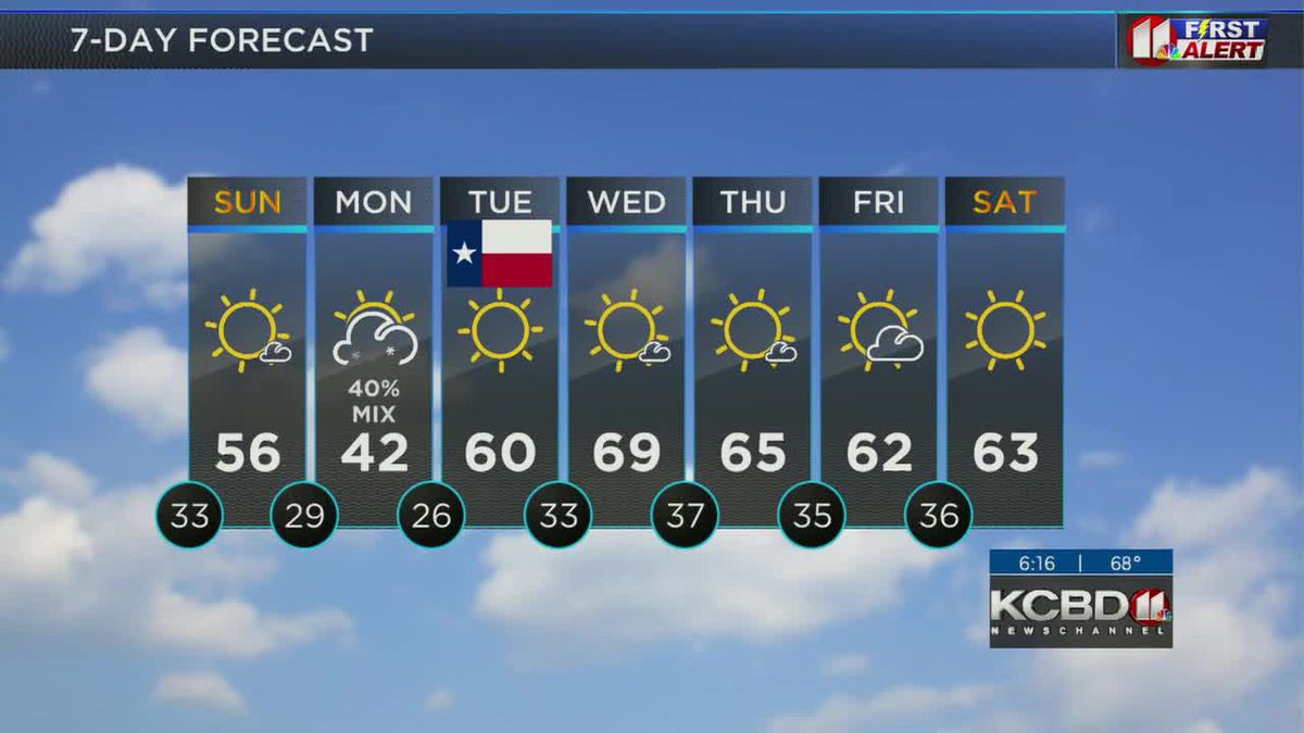 KCBD Weather at 6 for Saturday, Feb. 27