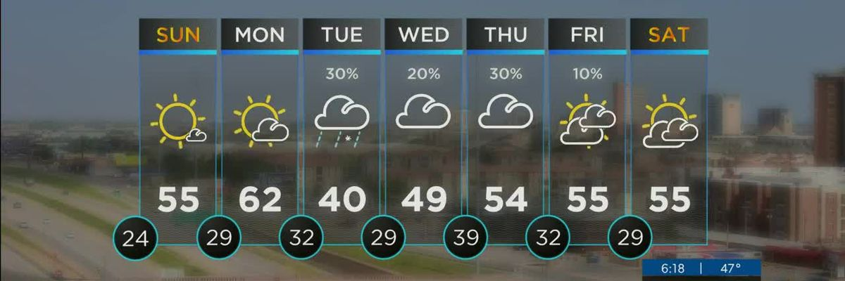 KCBD Weather at 6 for Saturday, Jan. 16