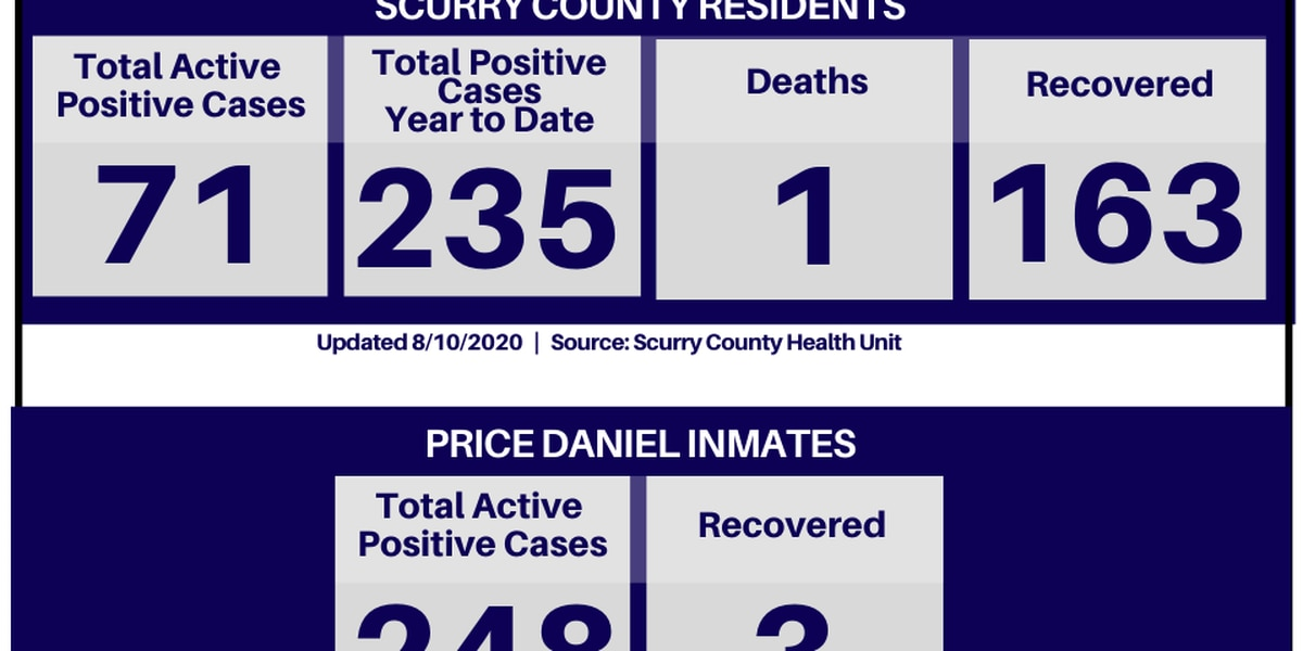COVID-19: Scurry County reports 71 active cases as of Aug. 10