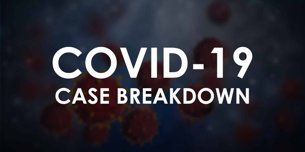 COVID-19: Lubbock reports 82 new cases, 2 additional deaths on Sunday; hospitalization drops to 16.25%
