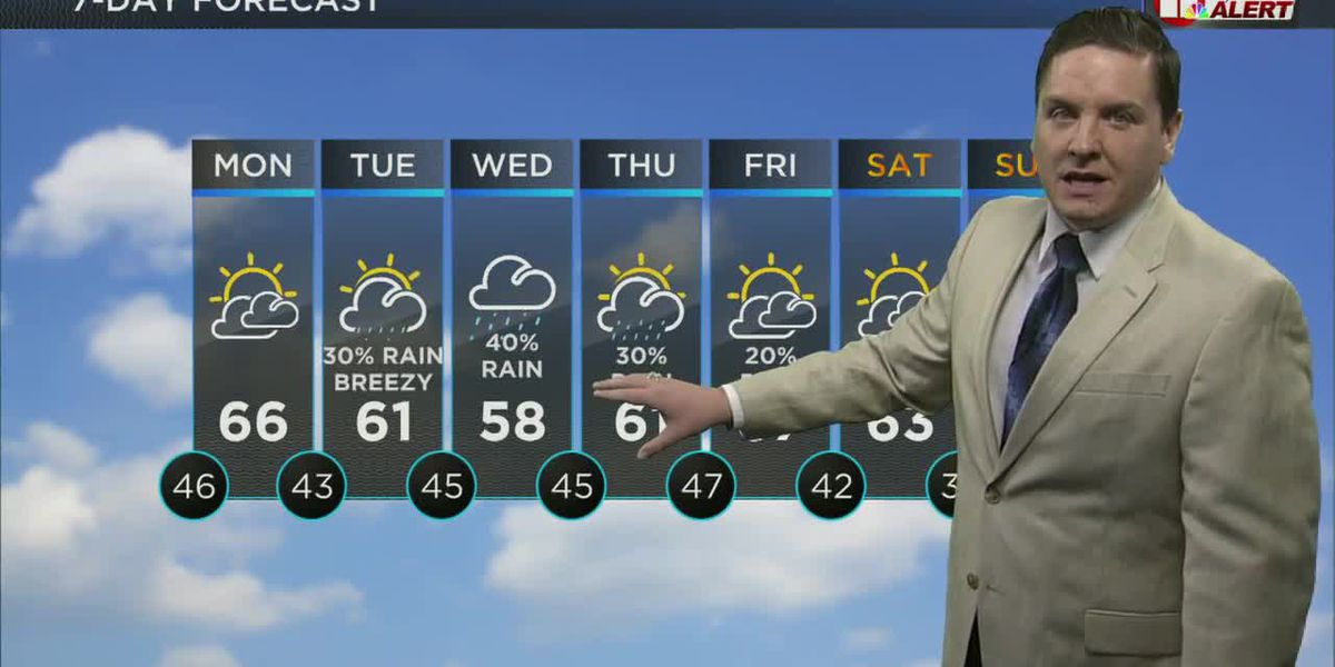 Breezy with a cold front Sunday night