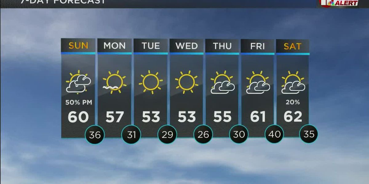 KCBD Weather at Daybreak for Sunday, Jan. 24